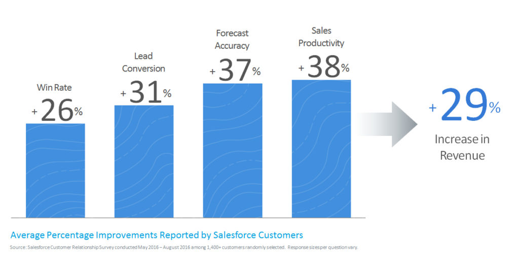 Sales Cloud Survey Data for Business 1024x546 - How Sales Cloud is Revolutionising B2B and B2C Sales